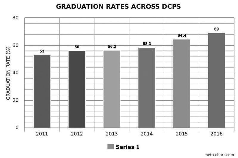 Wilson graduation rates rise, reasons questioned