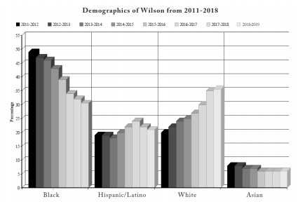 Data analysis: Wilson demographics continue rapid shift