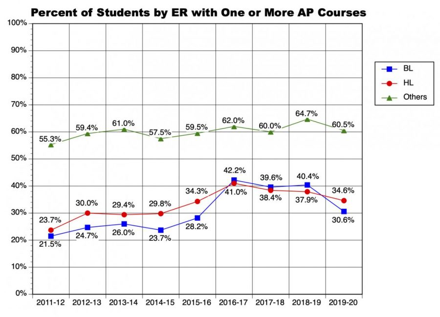 Graph of the Month: AP enrollment by race