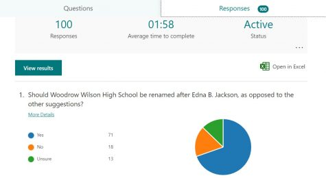 Faculty survey shows strong support for Edna Jackson