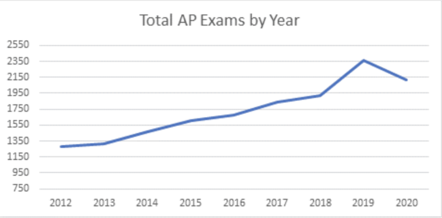 Enrollment in AP classes and tests drop in 2020